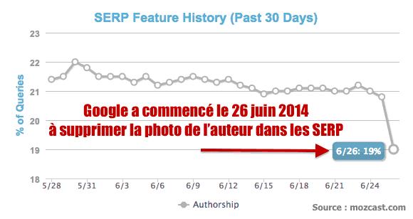 google supprime authorship
