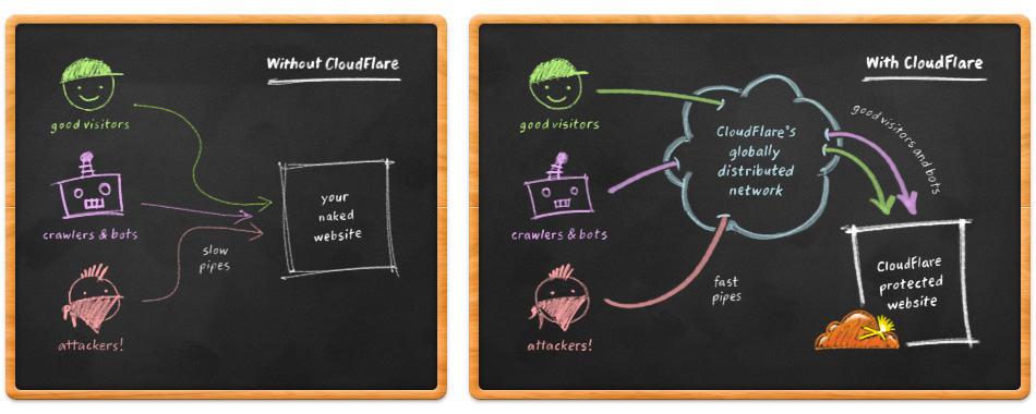 fonctionnement-cloudflare