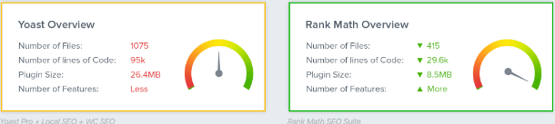 performance yoast vs rank math