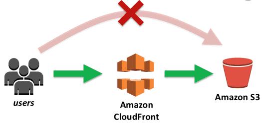 amazon cloudfont